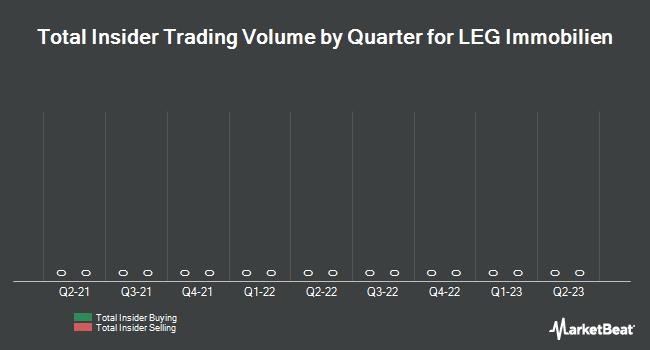 Insider Trading History for LEG Immobilien (FRA:LEG)