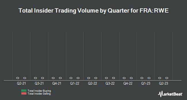 Insider Trading History for RWE (FRA:RWE)