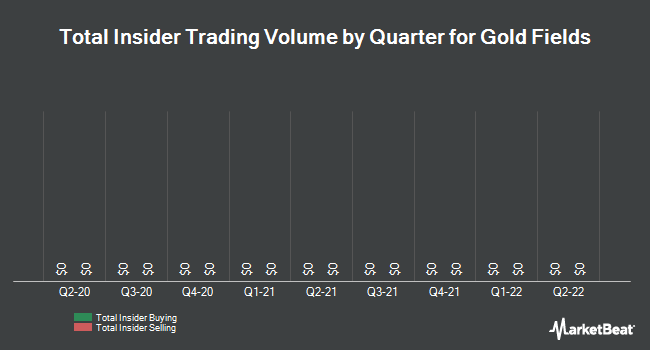 Insider Trades by Quarter for Gold Fields (JSE:GFI)