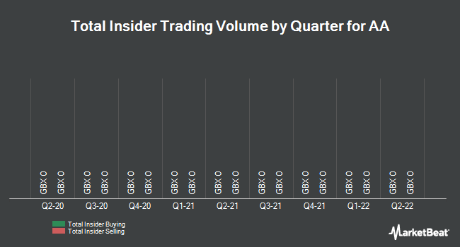Insider Trades by Quarter for AA PLC (LON:AA)