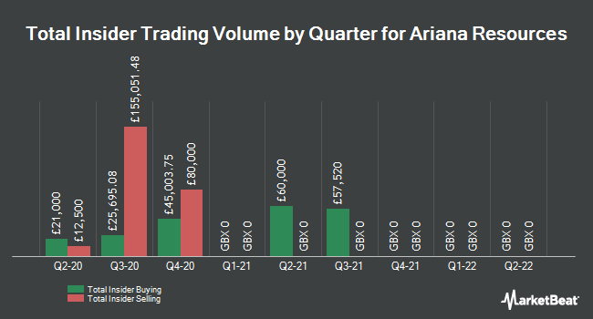 Insider Trades by Quarter for Ariana Resources plc (LON:AAU)