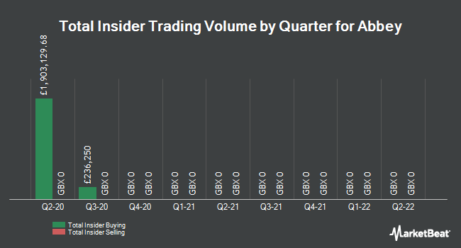 Insider Trades by Quarter for Abbey (LON:ABBY)