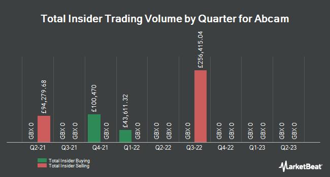 Insider Trades by Quarter for Abcam Plc (LON:ABC)
