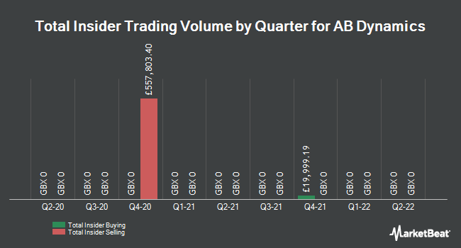 Insider Trades by Quarter for Ab Dynamics (LON:ABDP)