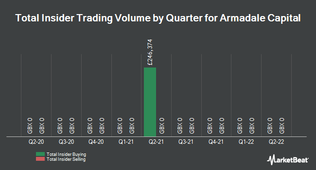 Insider Trades by Quarter for Armadale Capital (LON:ACP)