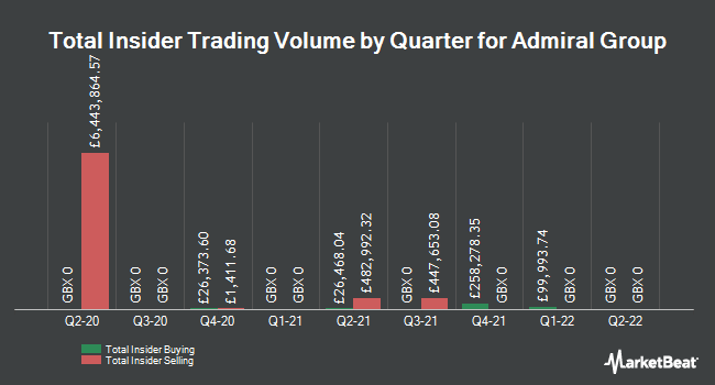 Insider Trading History for Admiral Group (LON:ADM)