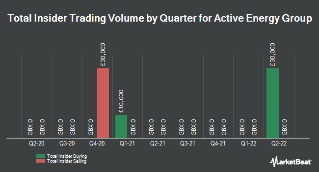 Insider Trades by Quarter for Active Energy Group PLC (LON:AEG)