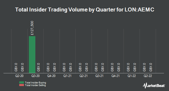 Insider Trades by Quarter for Aberdeen Emerging Markets Invstmt Co Ltd (LON:AEMC)