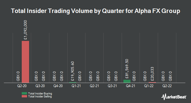 Insider Trading History for Alpha FX Group (LON:AFX)