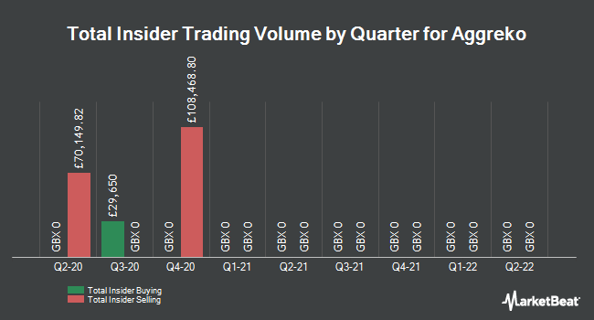 Insider Trades by Quarter for Aggreko plc (LON:AGK)