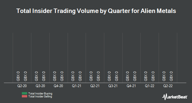 Insider Trades by Quarter for Arian Silver Corp (LON:AGQ)