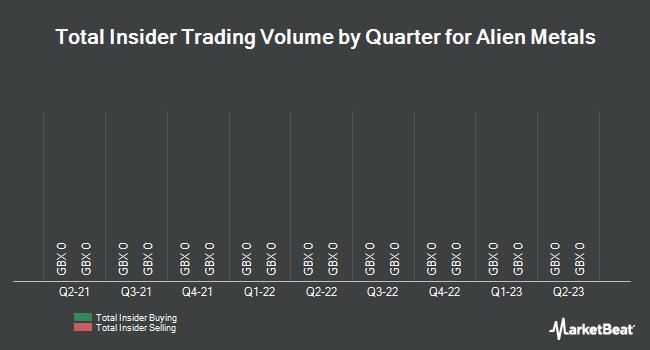 Insider Trades by Quarter for Arian Silver (LON:AGQ)