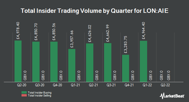 Insider Trades by Quarter for Anite (LON:AIE)