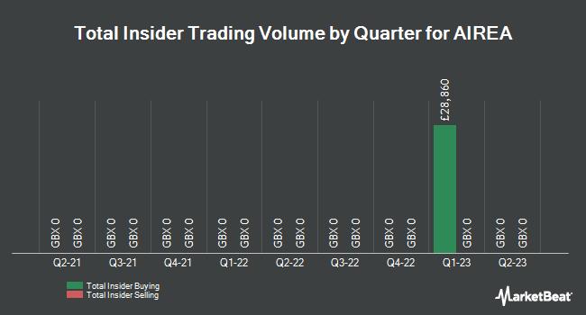 Insider Trades by Quarter for AIREA (LON:AIEA)