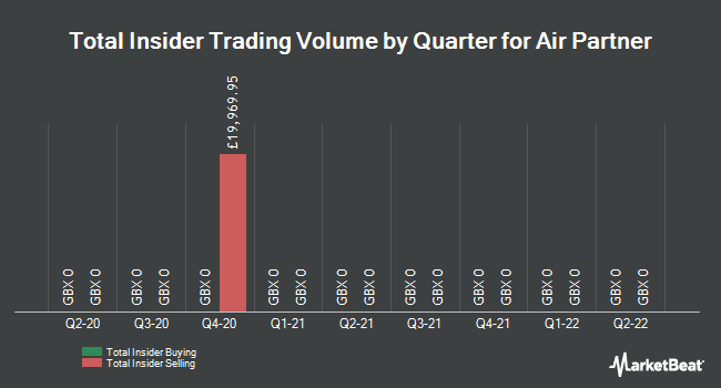 Insider Trades by Quarter for Air Partner (LON:AIR)