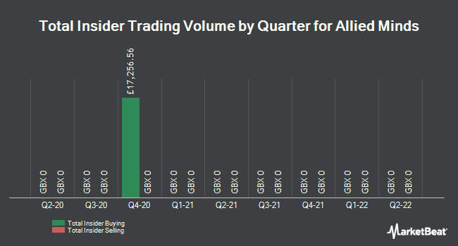 Insider Trades by Quarter for Allied Minds PLC (LON:ALM)
