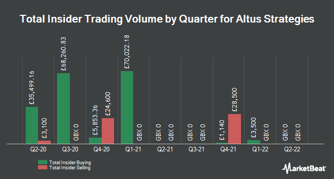 Insider Trading History for Altus Strategies (LON:ALS)