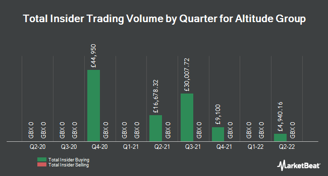 Insider Trades by Quarter for Altitude Group PLC (LON:ALT)