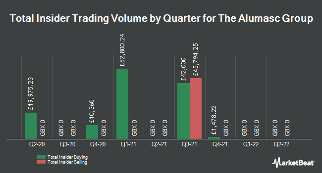 Insider Trades by Quarter for Alumasc Group (LON:ALU)