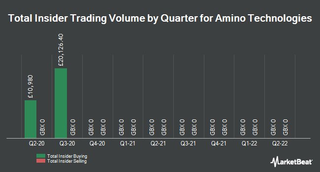 Insider Trades by Quarter for Amino Technologies Plc (LON:amo)