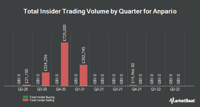 Insider Trades by Quarter for Anpario (LON:ANP)