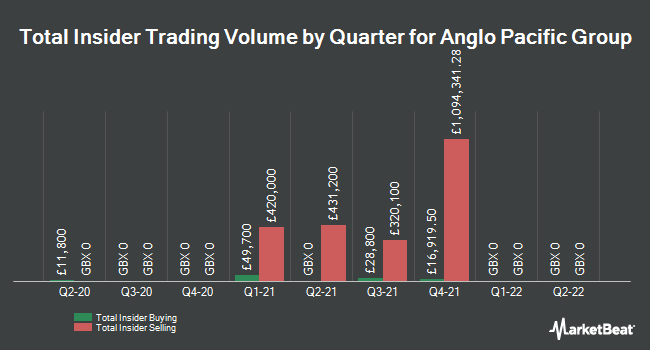 Insider Buying and Selling by Quarter for Anglo Pacific Group (LON:APF)