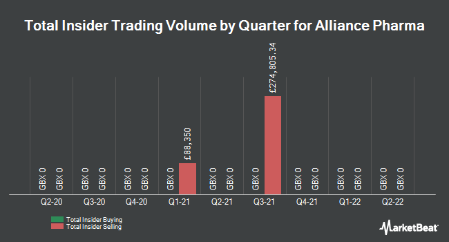 Insider Trades by Quarter for Alliance Pharma plc (LON:APH)