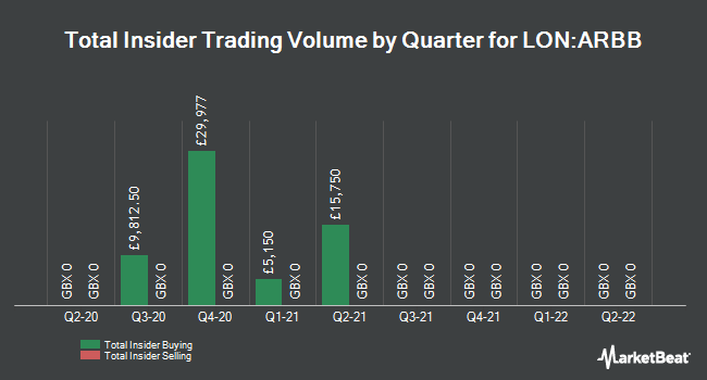 Insider Trades by Quarter for Arbuthnot Banking Group Plc (LON:ARBB)