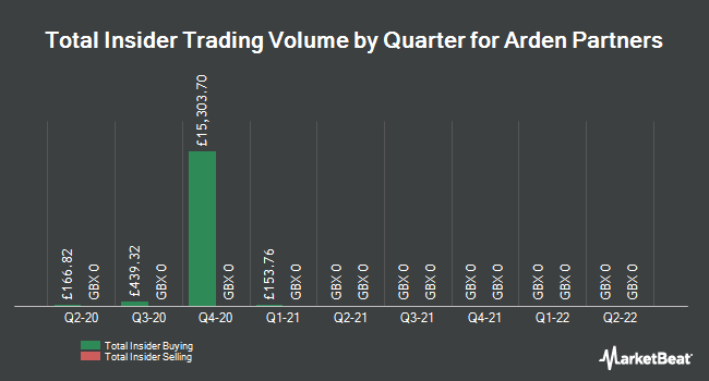 Insider Buying and Selling by Quarter for Arden Partners (LON:ARDN)