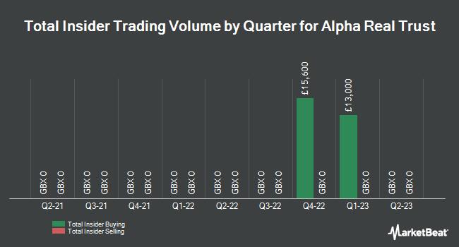 Insider Trades by Quarter for Alpha Real Trust (LON:ARTL)