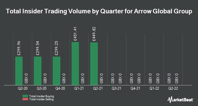Insider Trades by Quarter for Arrow Global Group (LON:ARW)