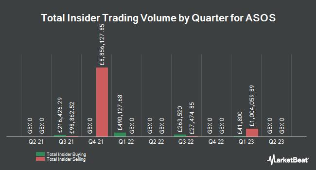 Insider Trades by Quarter for ASOS (LON:ASC)
