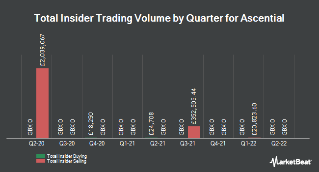 Insider Trades by Quarter for Ascential (LON:ASCL)