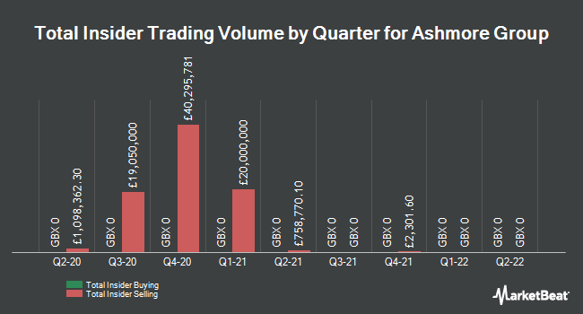Insider Trades by Quarter for Ashmore Group plc (LON:ASHM)