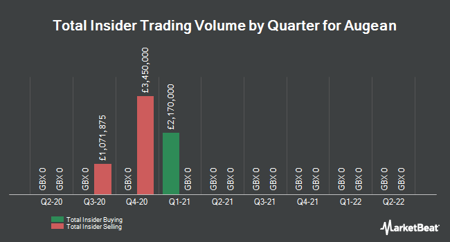 Insider Trades by Quarter for Augean plc (LON:AUG)