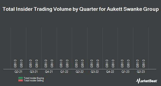 Insider Trades by Quarter for Aukett Swanke Group (LON:AUK)