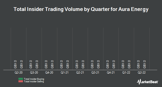 Insider Trades by Quarter for Aura Energy Limited (LON:AURA)