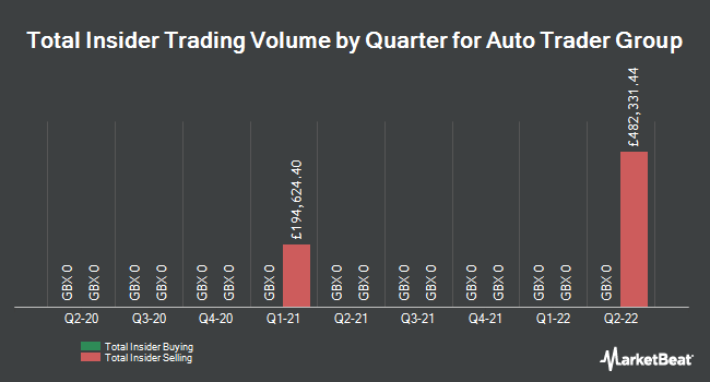 Insider Trades by Quarter for Auto Trader Group PLC (LON:AUTO)