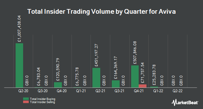Insider Trades by Quarter for Aviva plc (LON:AV)