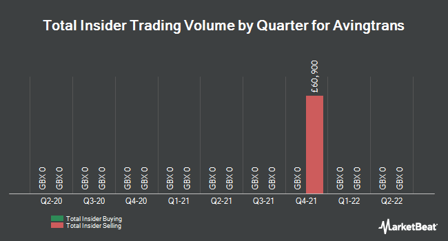 Insider Trades by Quarter for Avingtrans (LON:AVG)