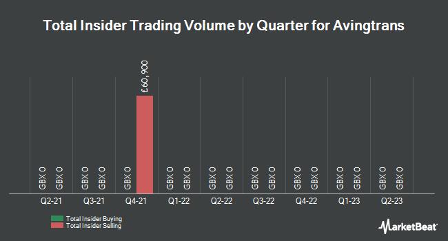 Insider Trades by Quarter for Avingtrans plc (LON:AVG)