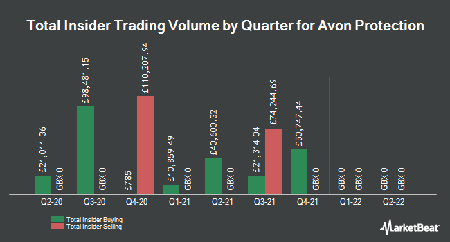 Insider Buying and Selling by Quarter for Avon Rubber (LON:AVON)