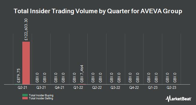 Insider Trades by Quarter for AVEVA Group plc (LON:AVV)