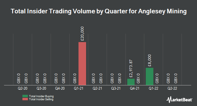 Insider Trading History for Anglesey Mining (LON:AYM)