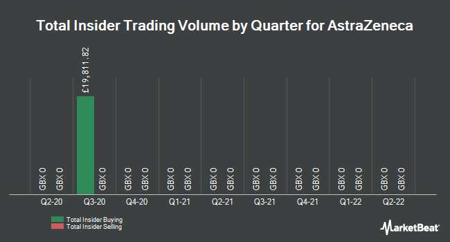 Insider Trades by Quarter for AstraZeneca plc (LON:AZN)