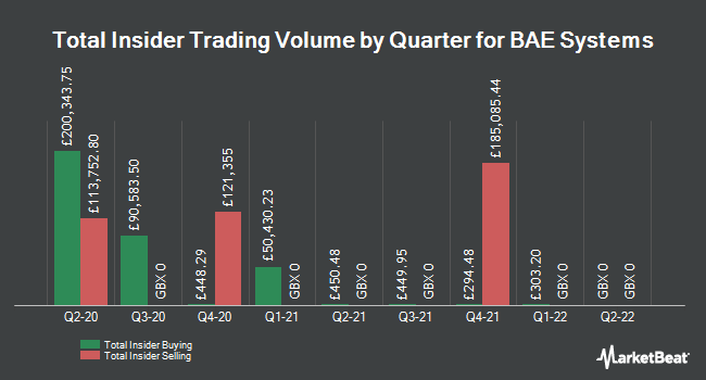 Insider Trades by Quarter for BAE Systems plc (LON:BA)