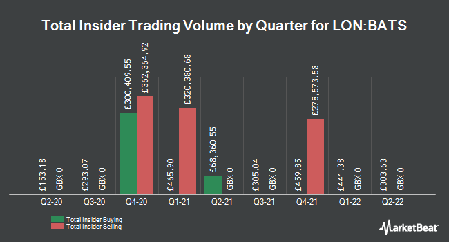 Insider Buying and Selling by Quarter for British American Tobacco Plc Ads (LON:BATS)