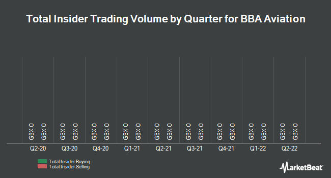 Insider Trades by Quarter for BBA Aviation plc (LON:BBA)