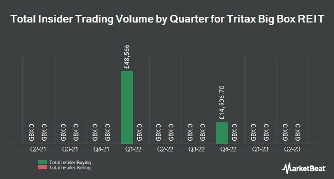 Insider Trading History for Tritax Big Box REIT (LON:BBOX)