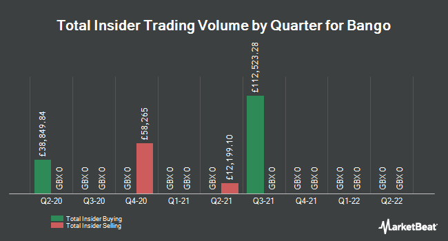 Insider Trades by Quarter for Bango plc (LON:BGO)